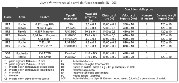 Rottura Di Vetro Significato.Multistrato Nuova Vetreria S N C Di Montini